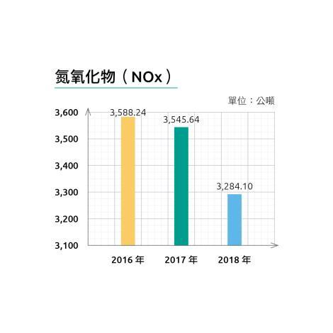 01-能資源管理-3-氮氧化物