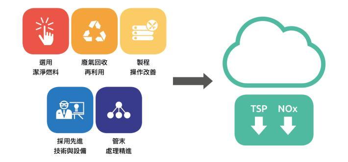 01-能資源管理-7-空氣污染物排放與管理