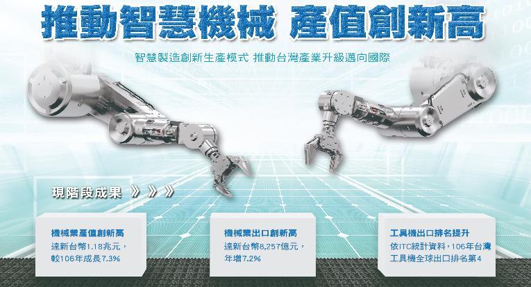 推動智慧機械產值創新高