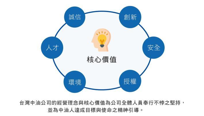 4.核心理念