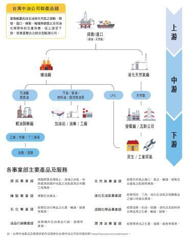 6.台灣中油公司聯產品鏈及各事業部主要產品及服務