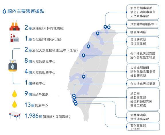 7.國內主要營運據點