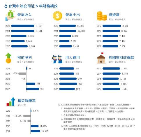 1.台灣中油公司近5年財務績效