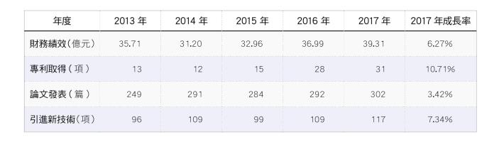 6.台灣中油公司歷年研發成果量化績效