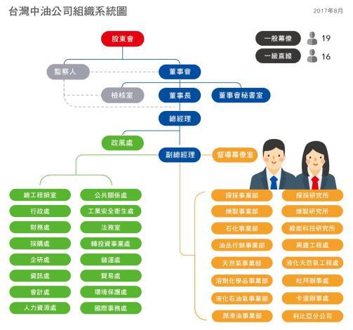 2.台灣中油公司組織圖系統圖