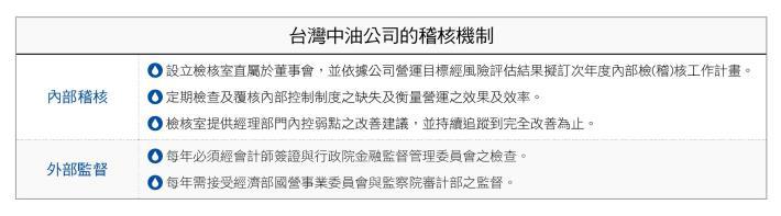 4.台灣中油公司的稽核機制