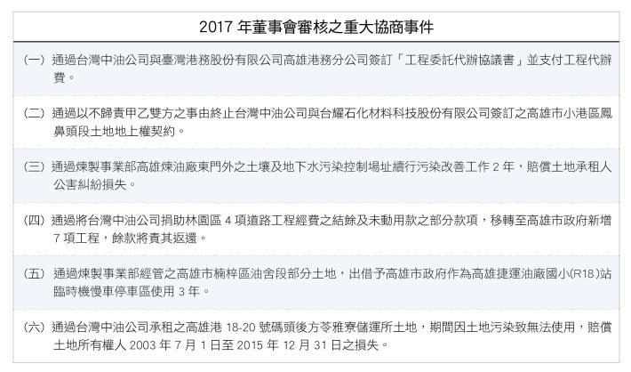 3.2017年董事會審核之重大協商事件