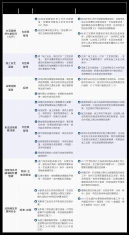 2.2017年辨識6個風險項目及因應