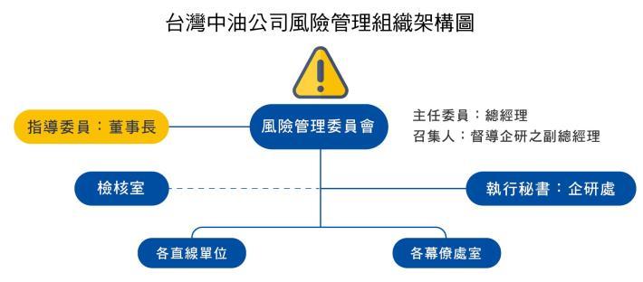 1.台灣中油公司風險管理組織架構圖