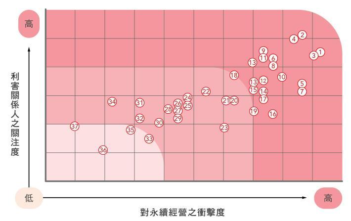 5.2017年重大性主題分析結果矩陣圖