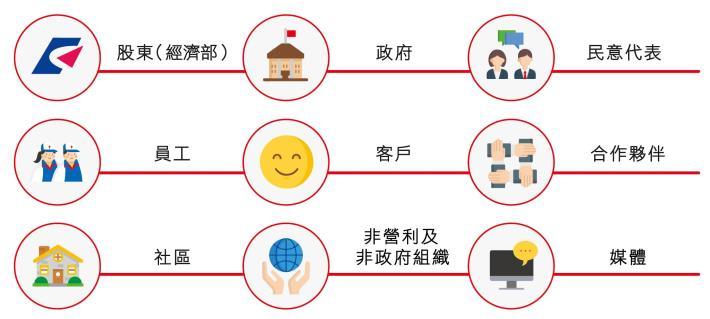 1.台灣中油公司利害關係人