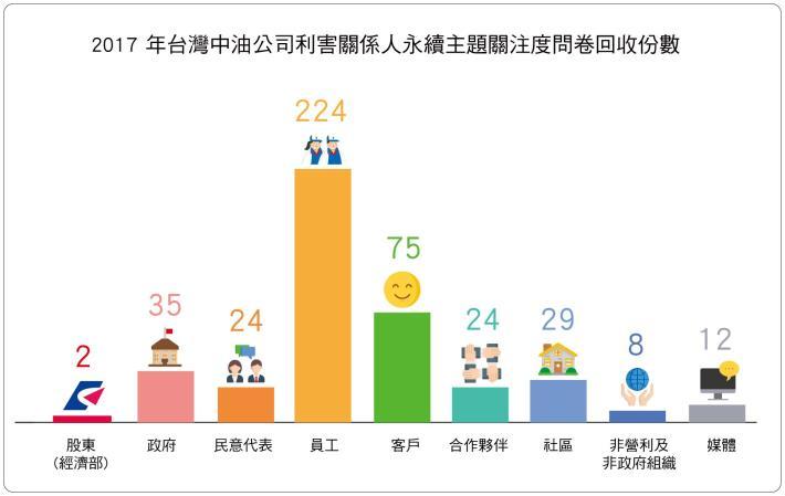 2.台灣中油公司利害關係人永續主題關注度問卷回收份數