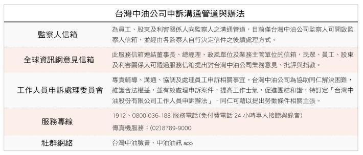 1.台灣中油公司申訴溝通管道與辦法