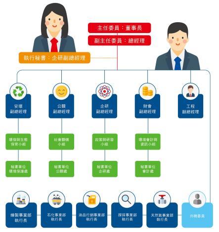 永續經營推動委員會組織架構圖