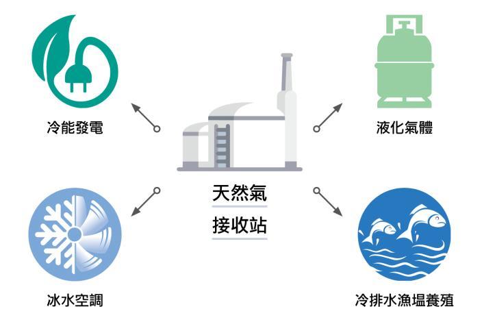 03-循環經濟-1-冷能再利用