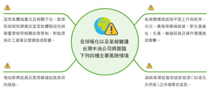 9.氣候邊謙風險與機會