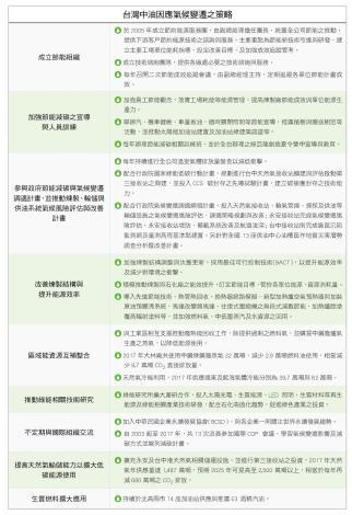 10.台灣中油因應氣候變遷之策略