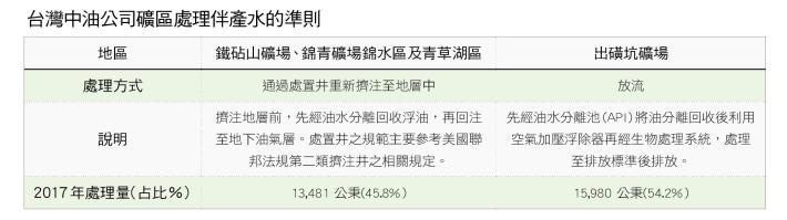 29.台灣中油公司礦區處理伴產水的準則