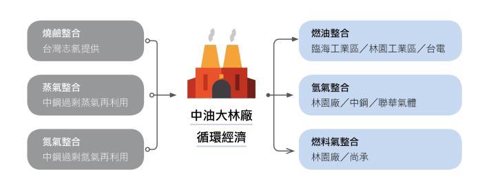 03-循環經濟-2-能資源整合