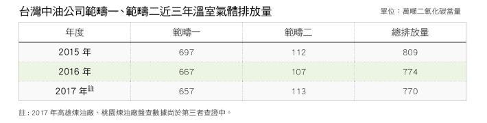 15.台灣中油公司範疇一、範疇二近三年溫室氣體排放量