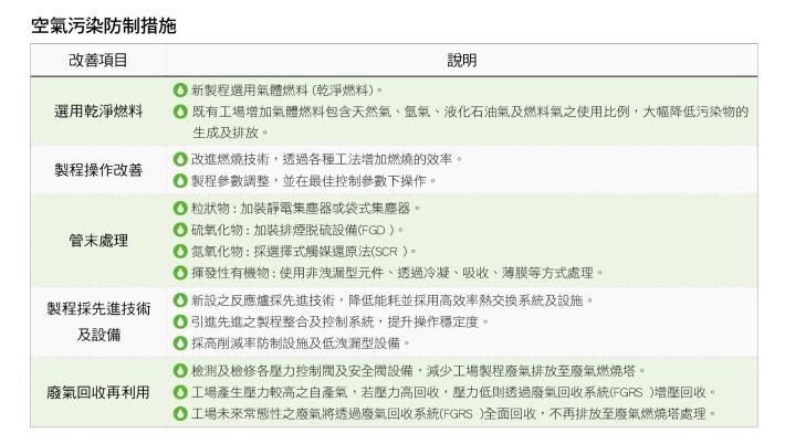 21.空氣污染防制措施