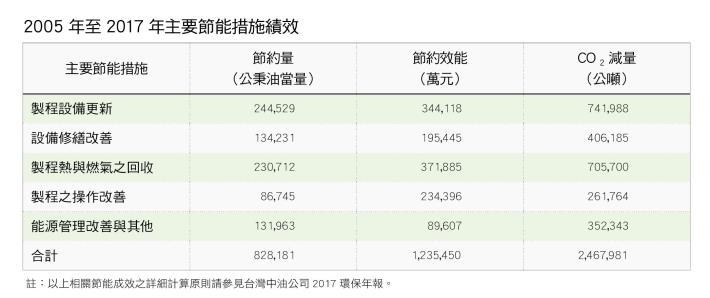 11.2005 年至2017 年主要節能措施績效