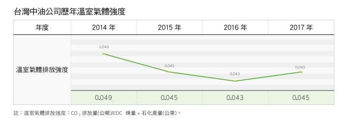 17.台灣中油公司歷年溫室氣體強度
