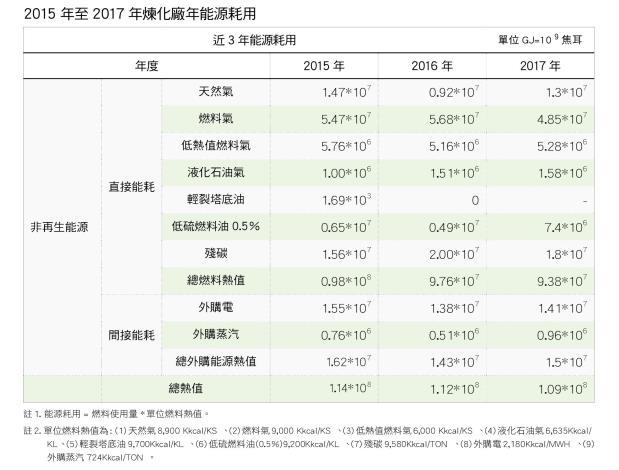 13.2015年至2017年煉化廠年能耗用