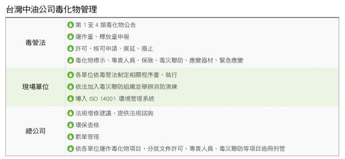 37.台灣中油公司毒化物管理