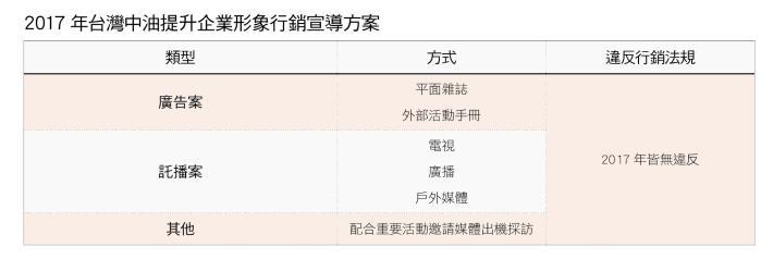 3.2017 年台灣中油提升企業形象行銷宣導方案