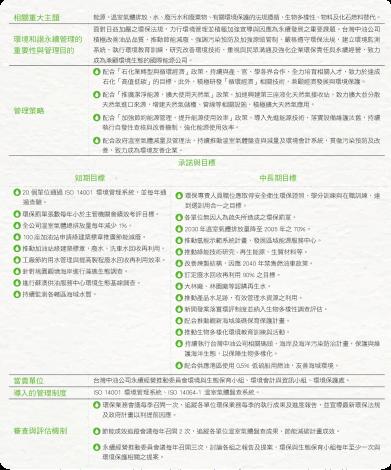 1.環境和諧永續管理方針