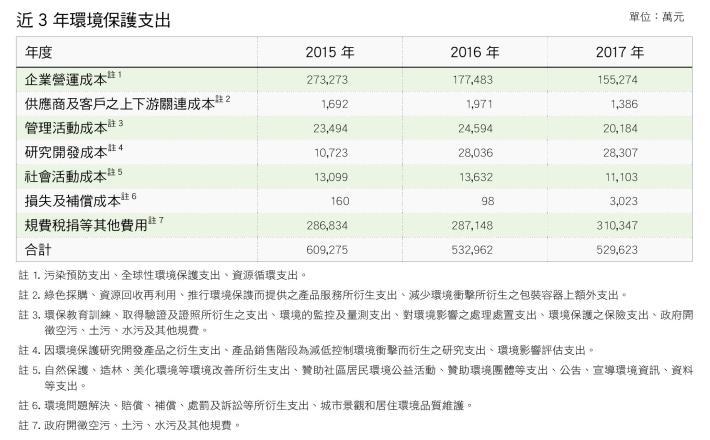 6.近3年環境保護支出