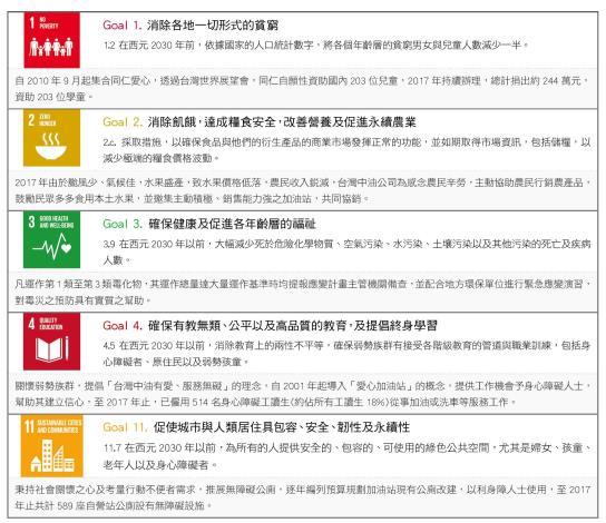 2.友善社會永續管理之 SDGs 的實踐作為-01