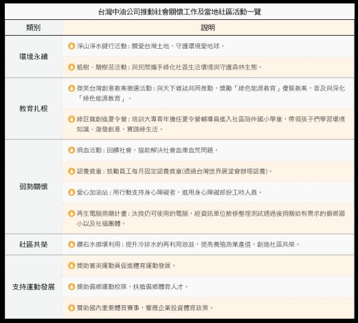 14.台灣中油公司推動社會關懷工作及當地社區活動一覽