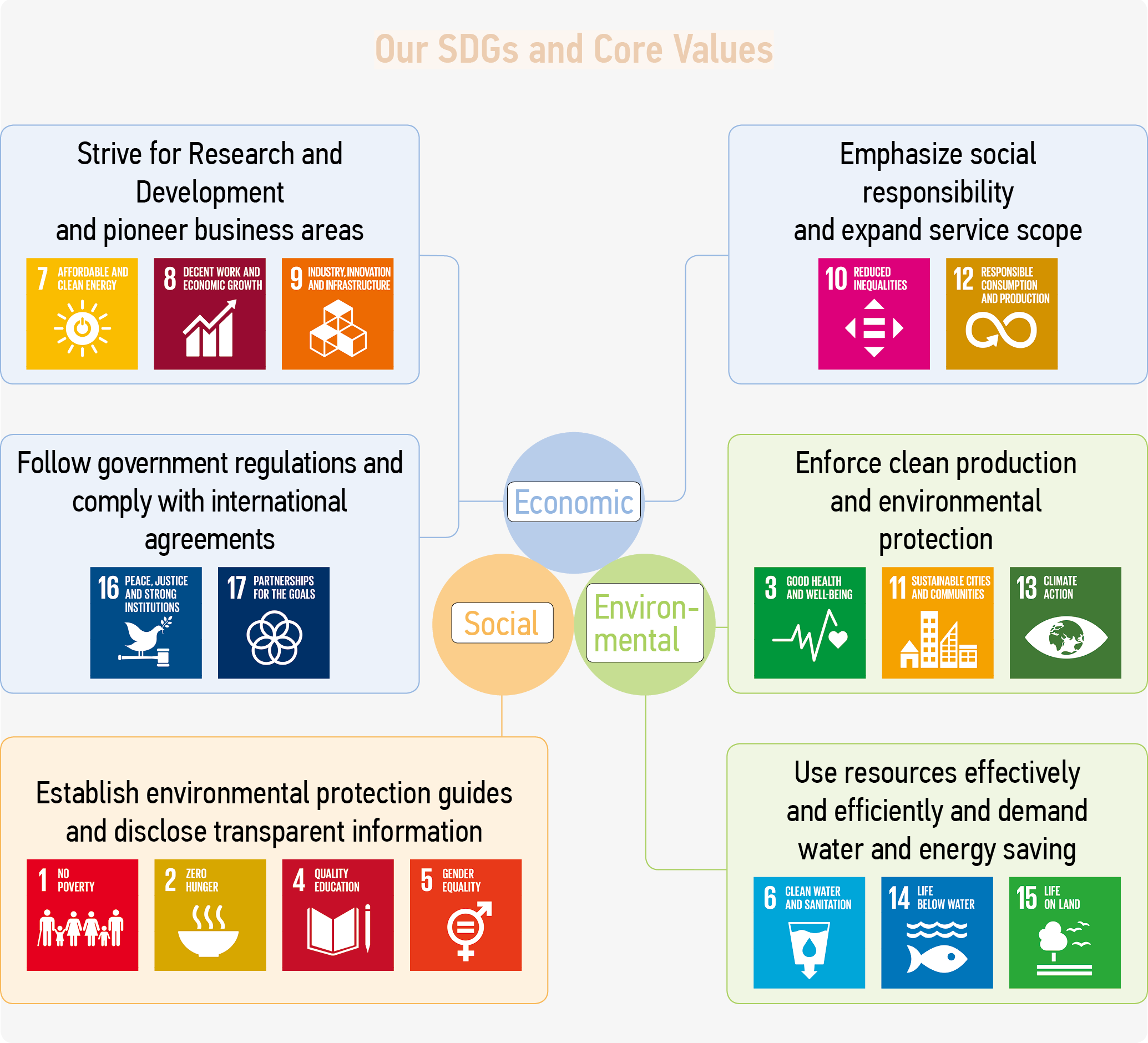 Our SDGs and Core Values