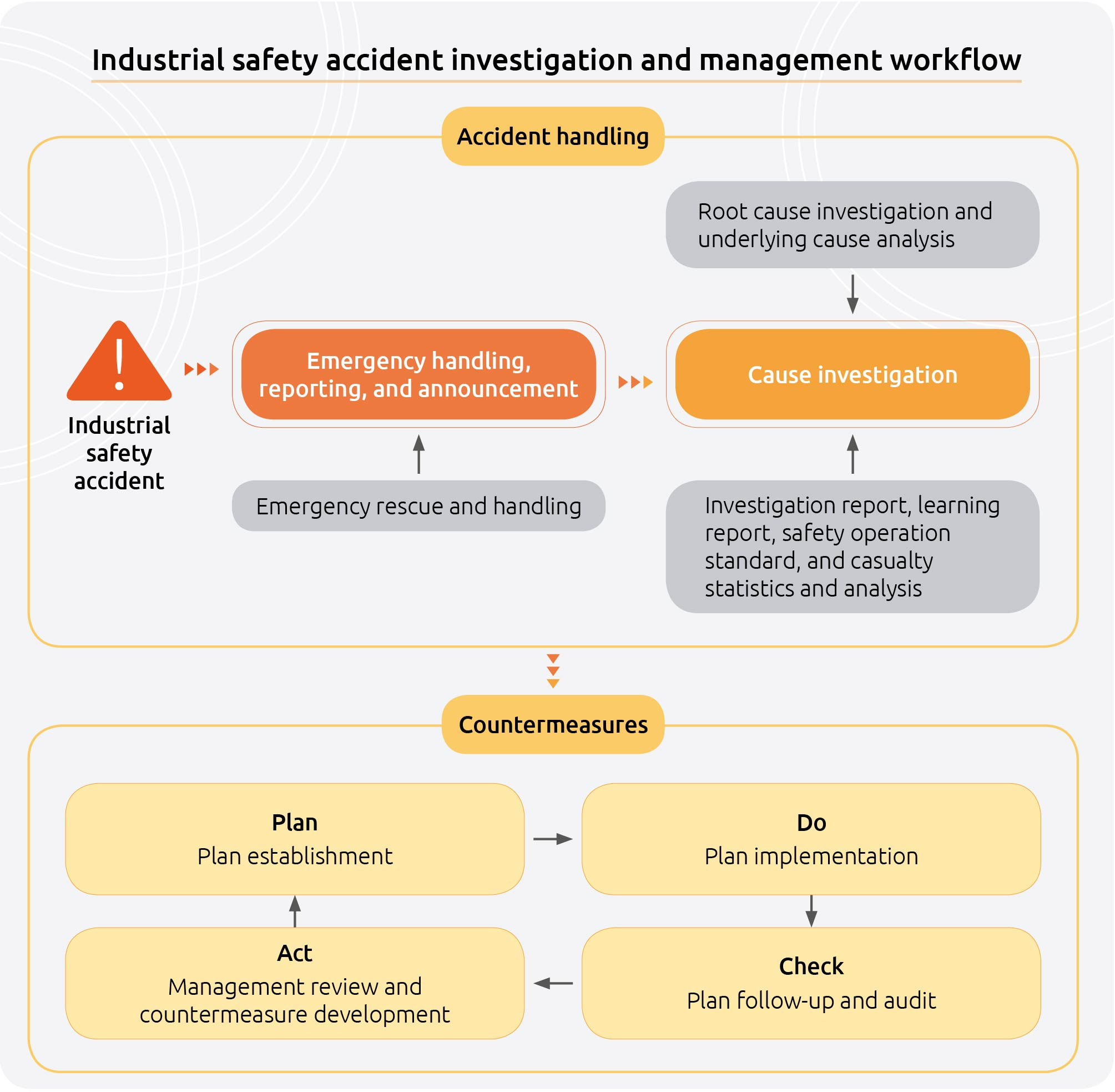 CPC Industrial safety accident investigation and management workflow