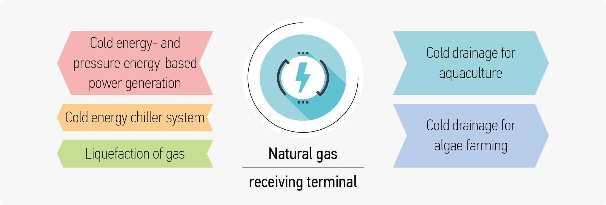 Natural Gas Receiving Terminal