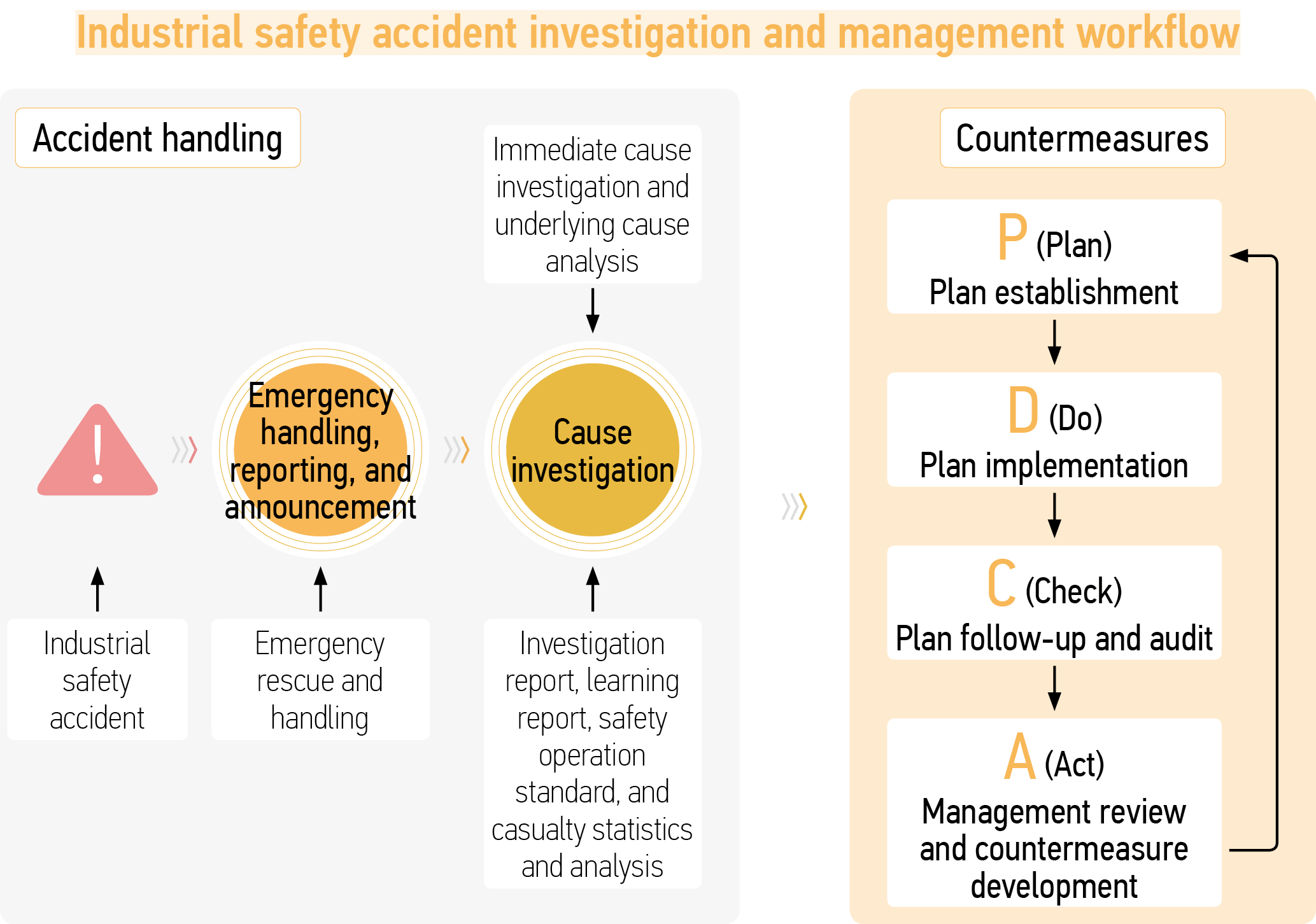 Industrial safety accident investigation and management workflow