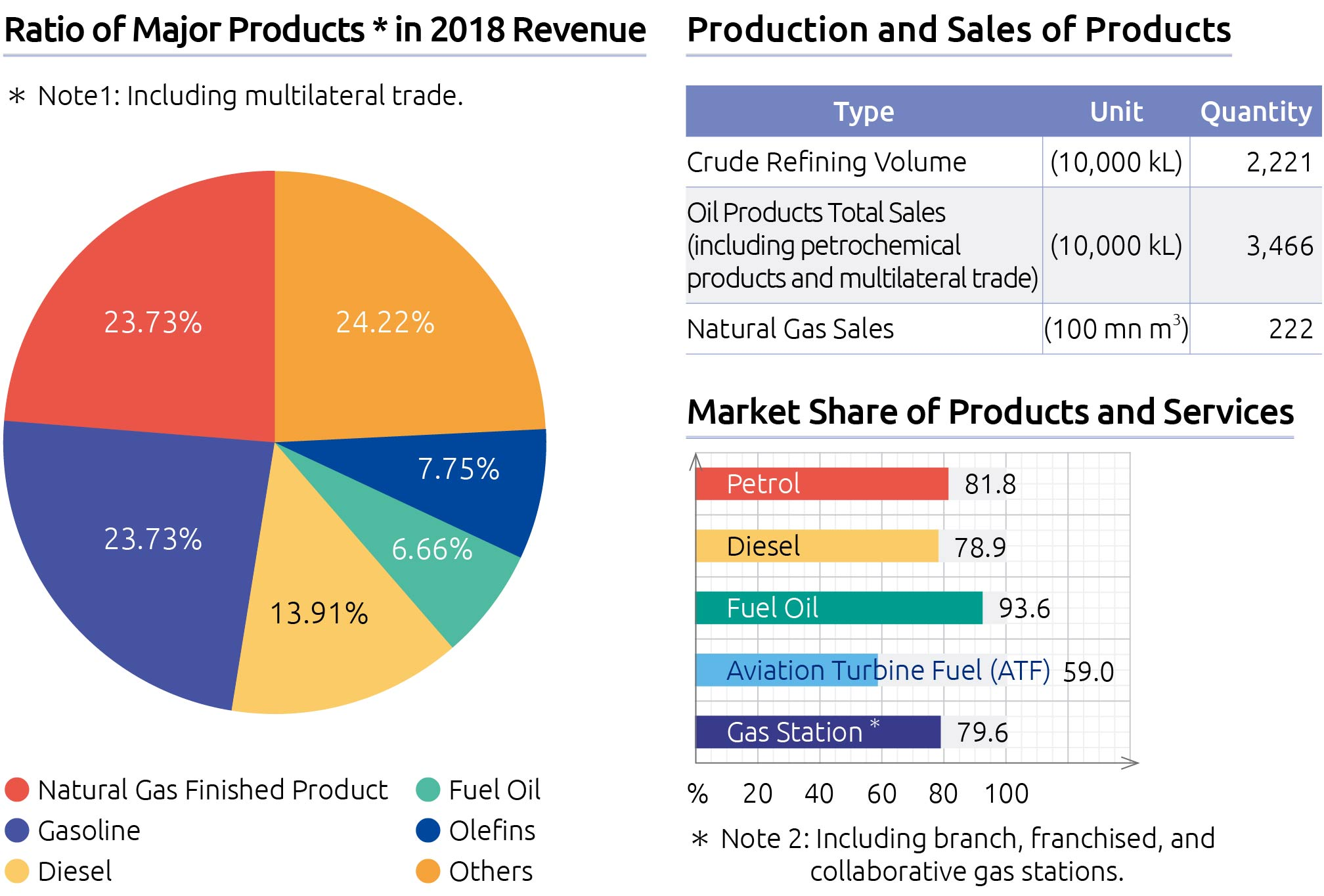 2018 Revenue and Sales of Products